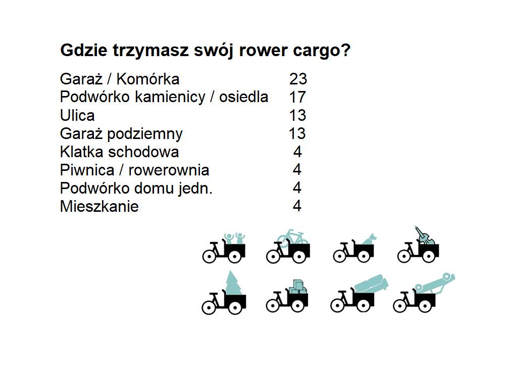 Wyniki ankiety dotyczącej parkowania roweru cargo